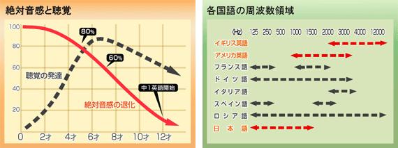 絶対音感と聴覚グラフ 各国語の周波数領域グラフ