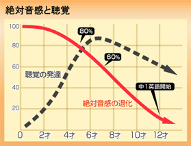絶対音感と聴覚グラフ