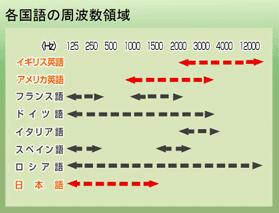 各国語の周波数領域グラフ